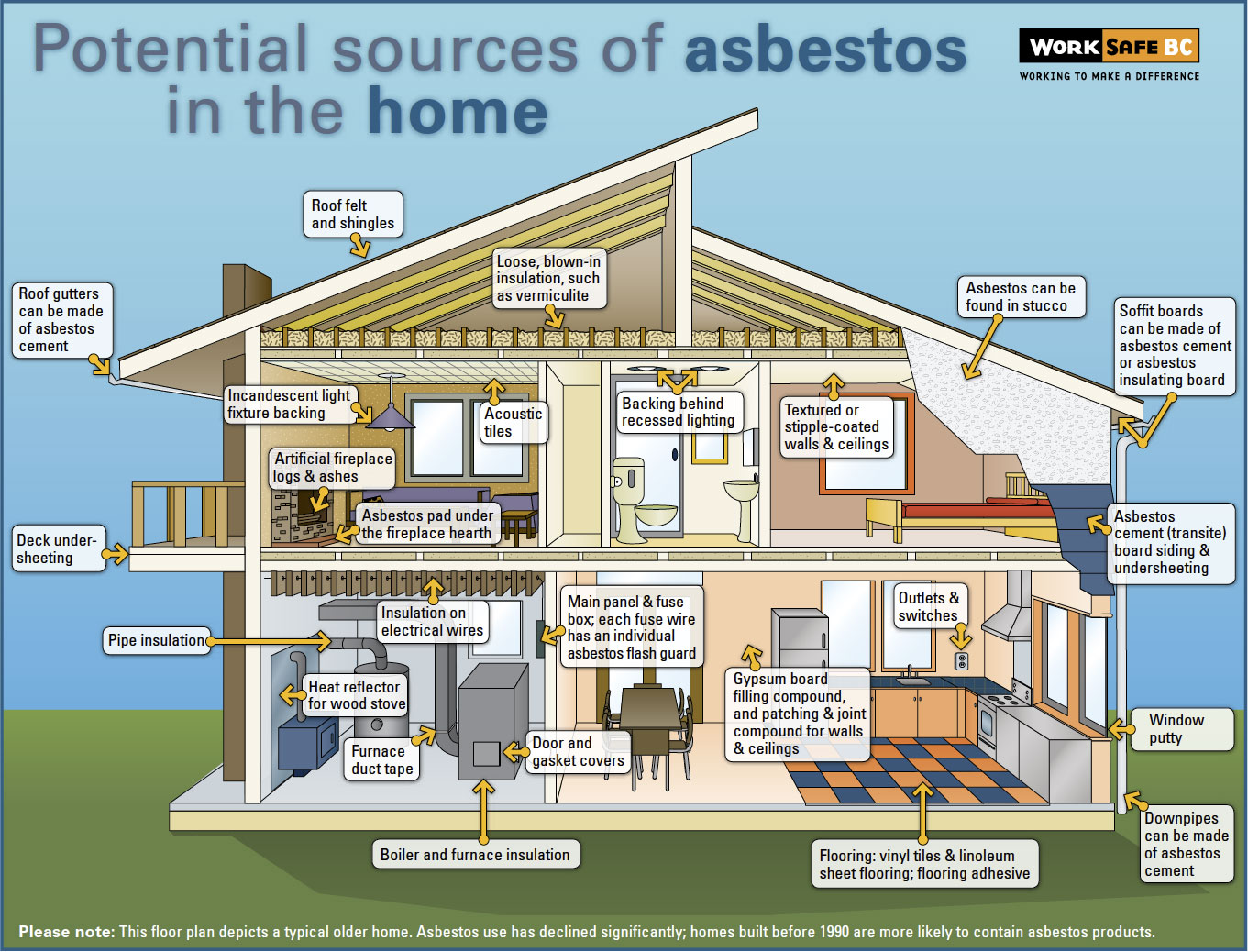 the many uses of asbestos containing products in house construction Many products are still allowed to contain asbestos in small amounts and historic uses are prevalent today, continuing to pose a risk these products are listed below, where more information can be found on items and materials that contain asbestos, their uses and the risk posed to those exposed.
